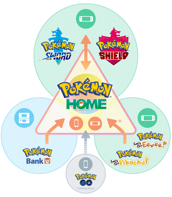 Pokémon HOME Details